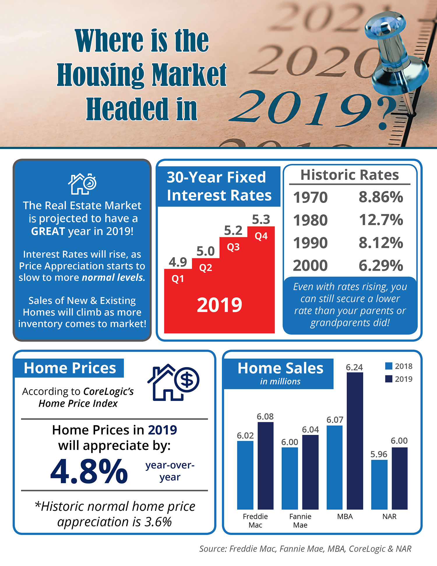 Home Mortgage Rates 2020.Where Is The Housing Market Headed In 2019