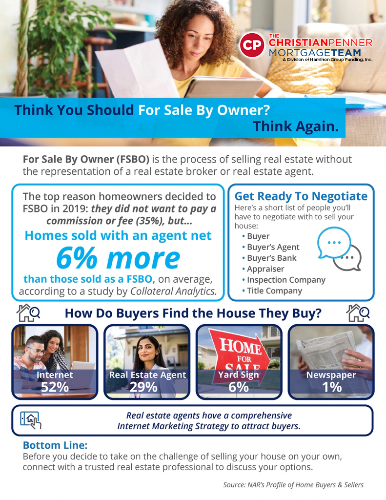 Think You Should For Sale By Owner? Think Again ...